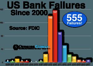 US Bank Failures