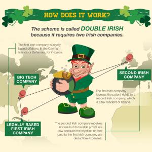 double irish sandwich