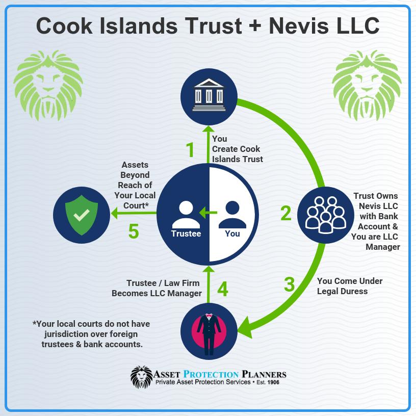 Cook Islands Trust Nevis LLC
